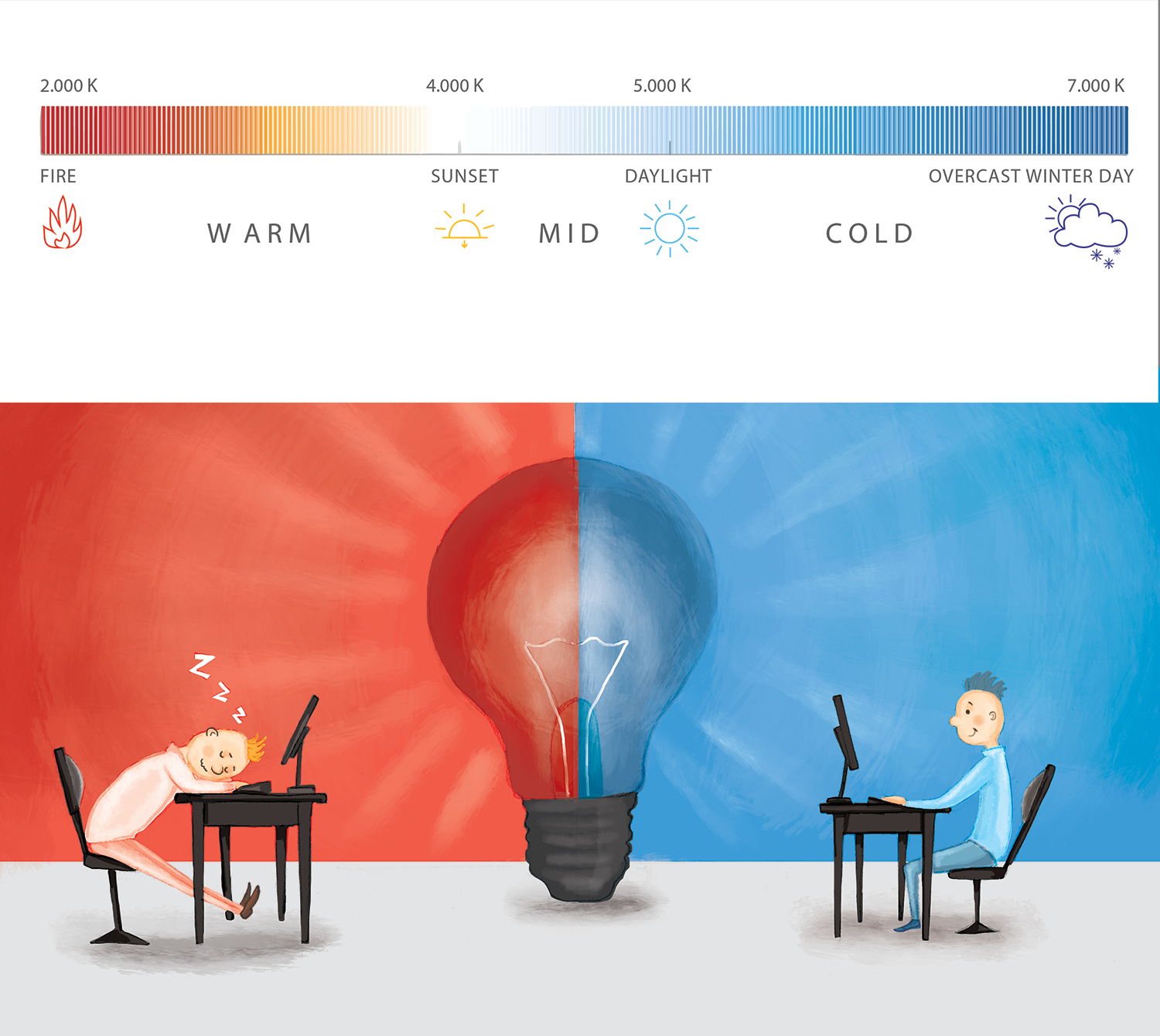 Light for productivity